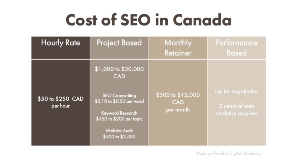 How Much Does Seo Cost In Canada In 2020 Findable Digital Marketing